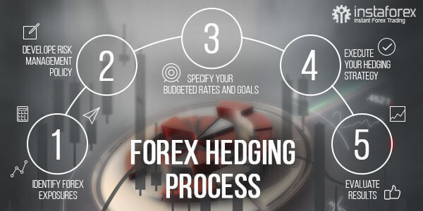 Forex brokers that allow hedging