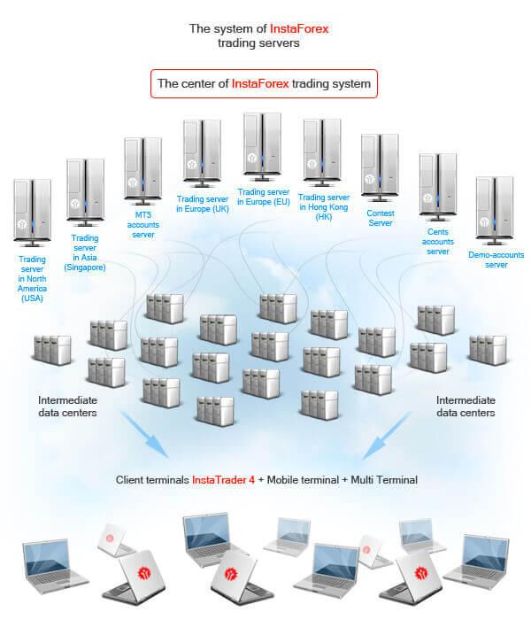 sistem-server-instaforex